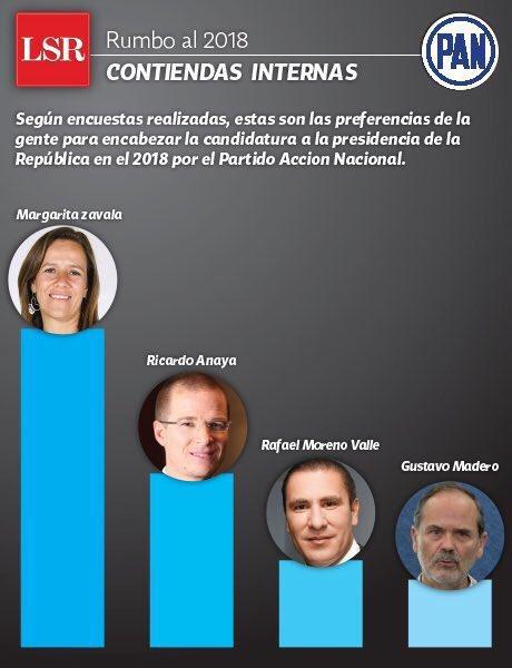 Margarita Presidente La favorita de las mayorías