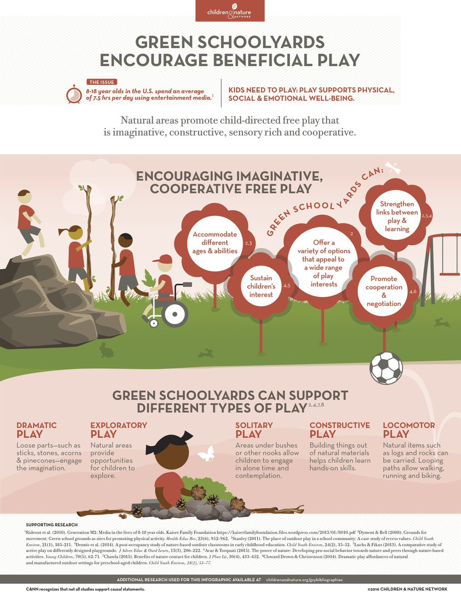 How to foster imaginative, #sensory-rich, cooperative, child-directed free play? #Greenschoolyards! @leagueofcities https://t.co/jI8331lFCk