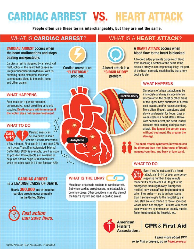 Do you know the difference between cardiac arrest and a heart attack? https://t.co/24tgPunVr3