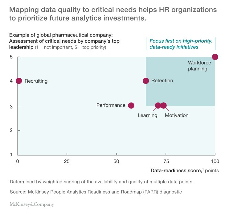 Using people #analytics can help companies find, recruit and reward the best personnel https://t.co/wRckhlZLpk #HR https://t.co/eViOWWD2qQ