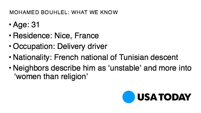 Neighbors: Suspect in the NiceAttack was