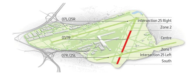 Renovation runway 01/19: which works will be carried out?