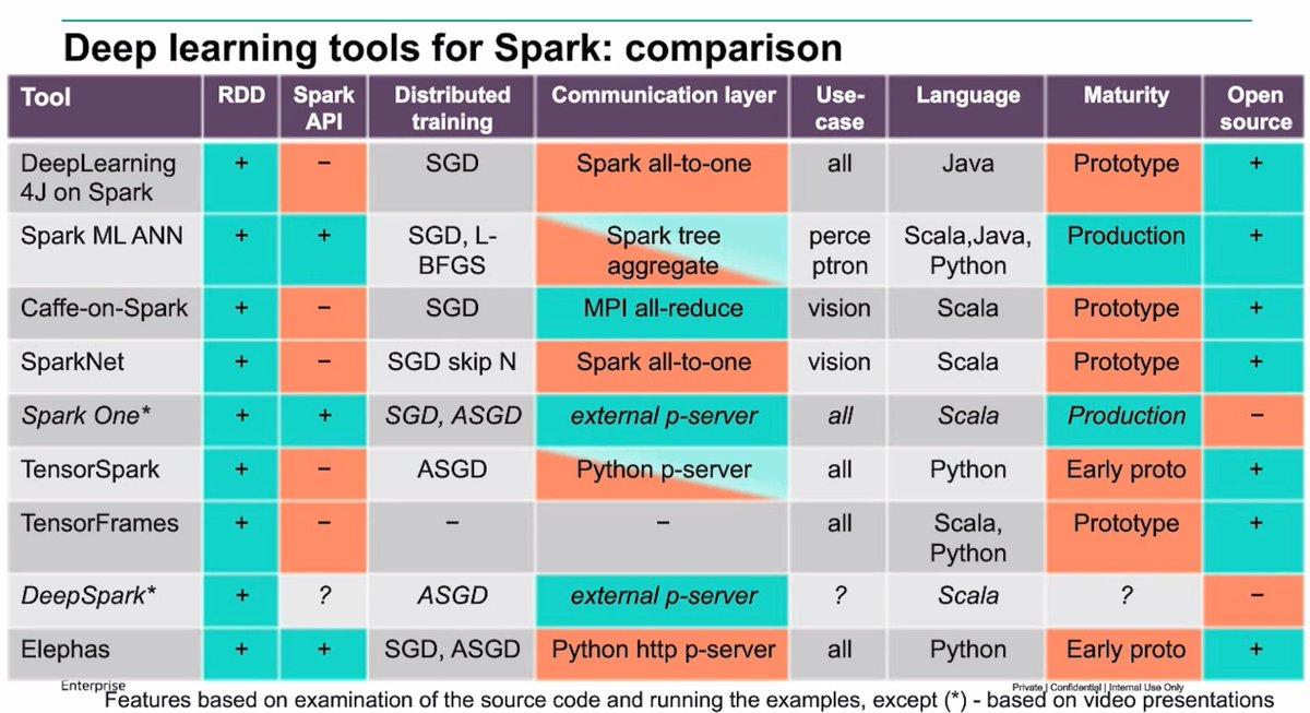 Distributed #deeplearning on @ApacheSpark: nice overview by @avulanov @hplabs https://t.co/Q4IOhn4XEJ @OReillyAI #AI https://t.co/6gkhCVLUtL