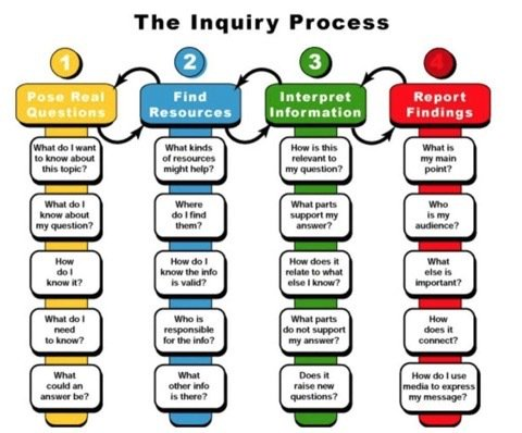 Stages in the Inquiry Process #pblchat #edchat #satchatwc https://t.co/diA2qi1CgQ
