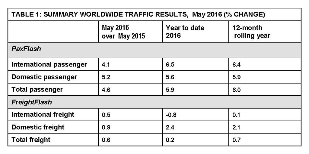 Airport passenger traffic - May 2016; DOH & DXB grow over 23%; DEL increases 21%: