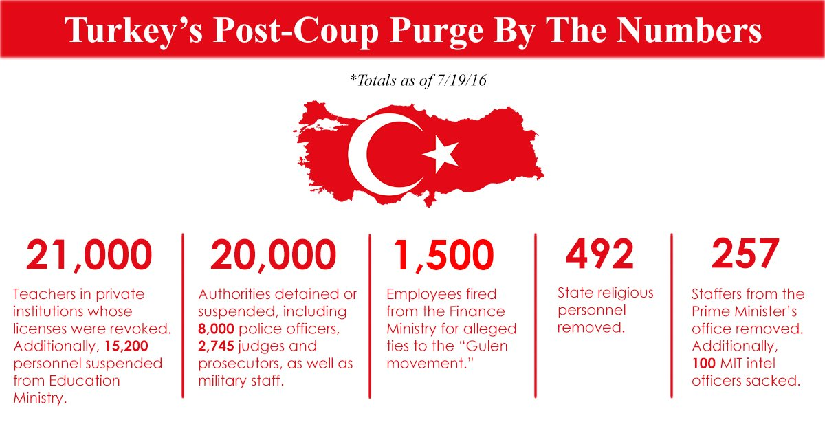 After Friday's #TurkeyCoup Erdogan purges opponent's network. These are the numbers so far, courtesy @MerveTahiroglu https://t.co/dTXSEh8kHL