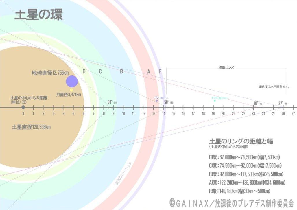 土星に行ったら一体どんな景色になるのか? それをシミュレートするために、イメージボードの品川さんに作ってもらった資料。 土星とその環の正確な対比です。 汎用性きわめて高し!  #sbr_gx 放課後の #プレアデス https://t.co/C0zEDJOiF6