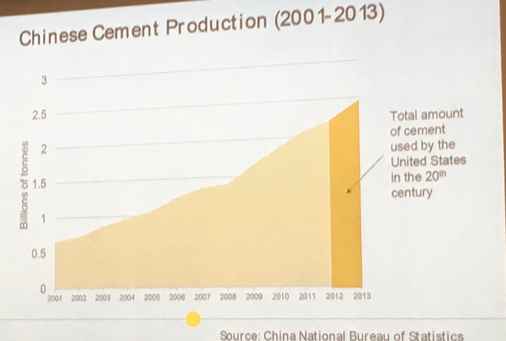 Great cement stat: in 2 years, China used same amount of cement as US in whole 20th century #chinasymposium @unimelb https://t.co/D4uJYy6jkt