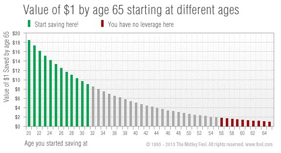 Public service: Find a young person and teach them about the power of compound interest. https://t.co/qwKU0GinQp