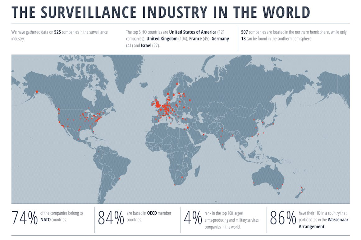 PI & @TransparencyKit just launched a database w/ over 1500  surveillance company brochures https://t.co/opkHxJXSzl https://t.co/E0w6rbND2f
