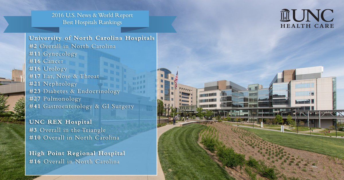 .@usnews lists UNC Hospitals, UNC REX, High Point Regional in 'Best Hospitals' rankings. https://t.co/5m2tTVuEy2 https://t.co/AVMANOXSxN
