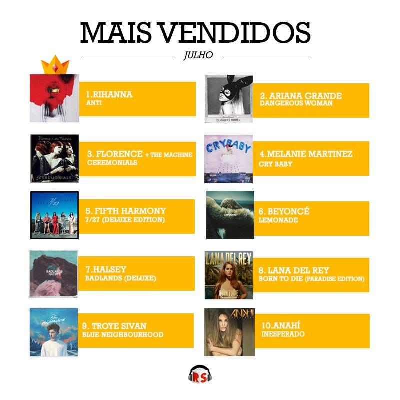 Saiu o ranking dos álbuns mais vendidos no mês de Julho! Olha só o resultado!! https://t.co/rDXCtP05LH https://t.co/Y8hS7AX0Lp