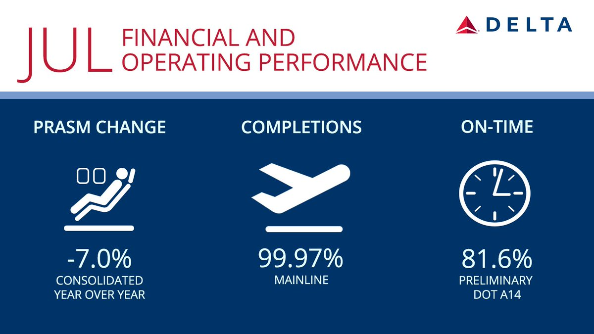 .@Delta reports July financial and operating performance. | Delta News Hub