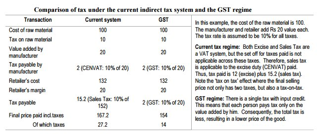 Comparison of tax under the current indirect tax system and the GST regime https://t.co/uN1e5fY6MG https://t.co/W8J4O0NpXn