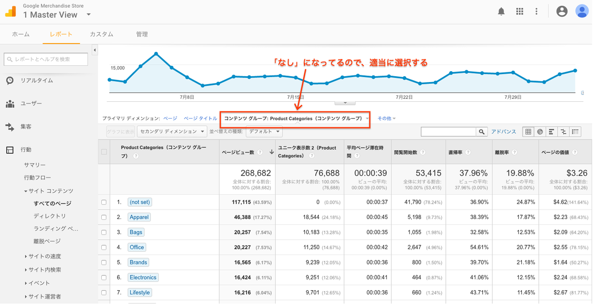 Google Analytics demo account content group report