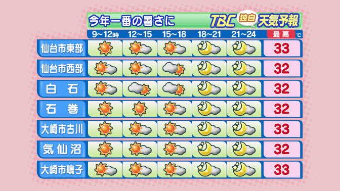 【2016/8/4-06:30 TBC気象台】おはようございます。きょうの宮城県内はおおむね晴れて、…