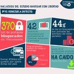 Desinversión estatal condena a #Venezuela a tener la peor conexión de Internet en A.Latina https://t.co/EoeXnWwBSB https://t.co/le5c04giFX