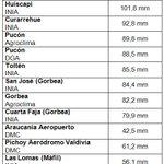 SE PASÓ la lluvia en la Araucanía. Mas de 100 mm en 24 horas en la zona lacustre @24HorasTVN @tv_mauricio https://t.co/Xz74rZs4Cc