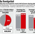 .@Airbnb strongholds: #Miami, Fort Lauderdale home to half of all Florida #rentals https://t.co/vwOMTgk8am https://t.co/w1r8A44Kab