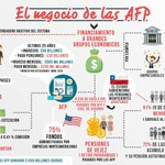 Así funciona el Negocio de las AFP. Infografía para debatir en casa, con los vecinos o en el lugar de trabajo https://t.co/xBwNGCVWaN