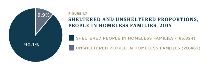 9.9% of people in homeless families in 2015 were unsheltered - living in a place unfit for human habitation. #NAEH16 https://t.co/UqHuA3gDgH