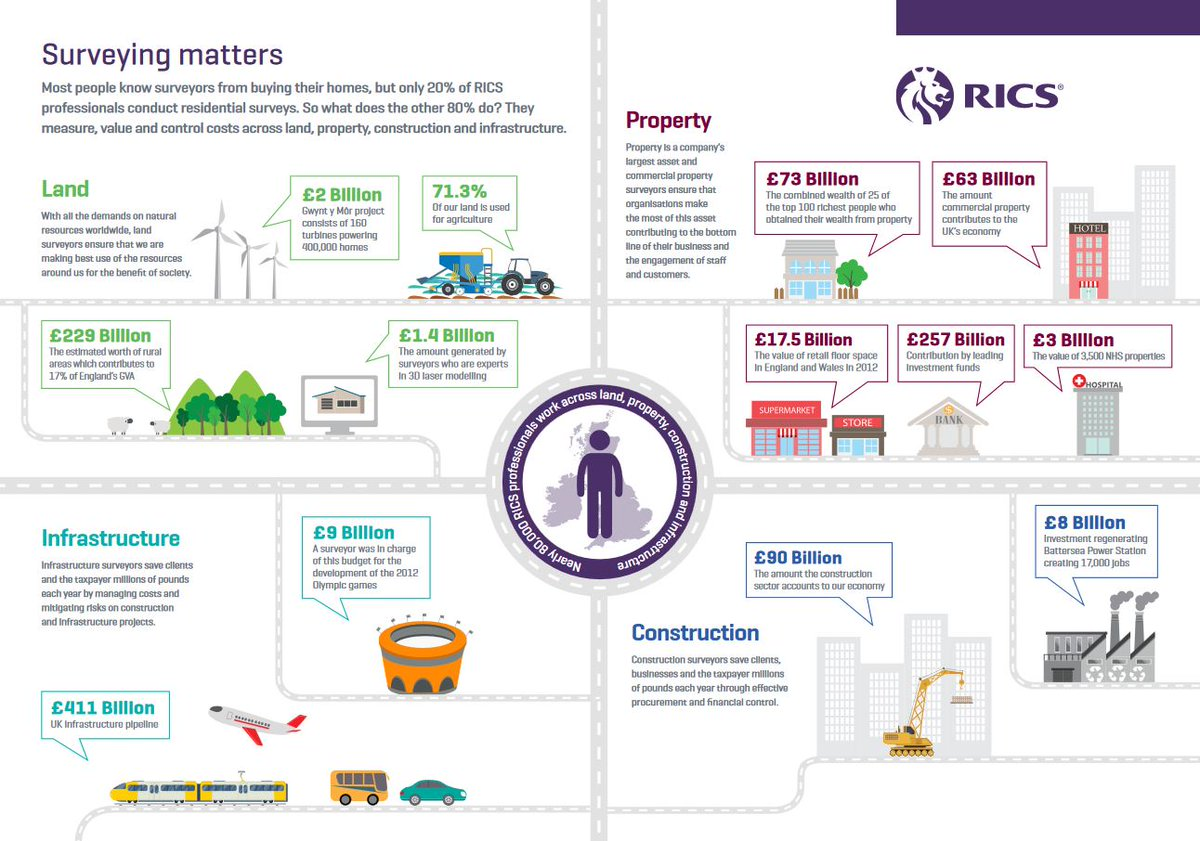 Infographic | #RICS professionals are experts in land, property, construction and infrastructure. #LoveSurveying https://t.co/aWQh6UrE7i