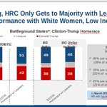 #DNCLeak: Internal DNC research: Hillary has a problem with white women & poor whites https://t.co/KwfzxtHmeB https://t.co/Ojx9tP80Gt