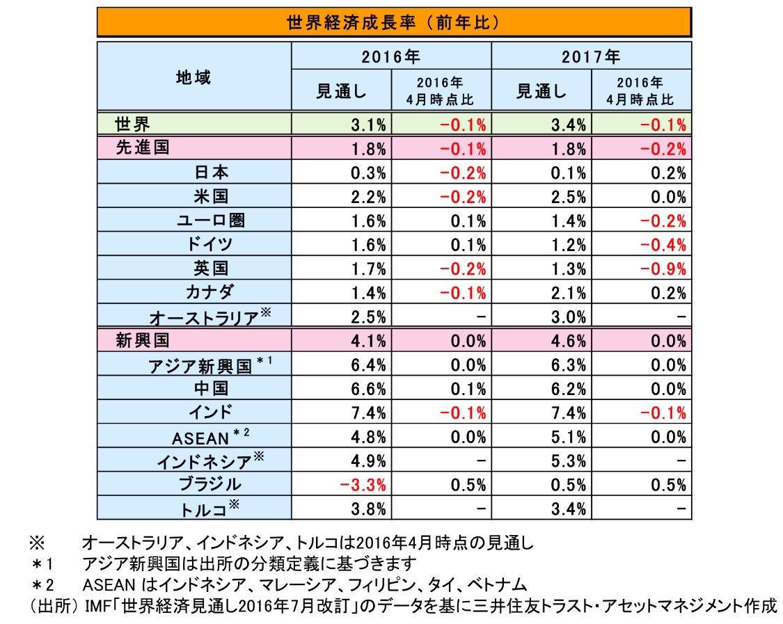 日本経済は最悪。 なのに日本のマスコミは自国の経済政策を批判せず、「中国のせいだ」と安倍口調  先週…