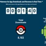 Pokemon Go App Downloads and Revenue in Real Time Statistics. https://t.co/x6HBqHXpyi #PokemonGo #Jordan #Games https://t.co/cvRijHwNLI