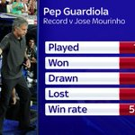 A look at Guardiolas record against Mourinho #SSNHQ https://t.co/IFZHMEA3V1