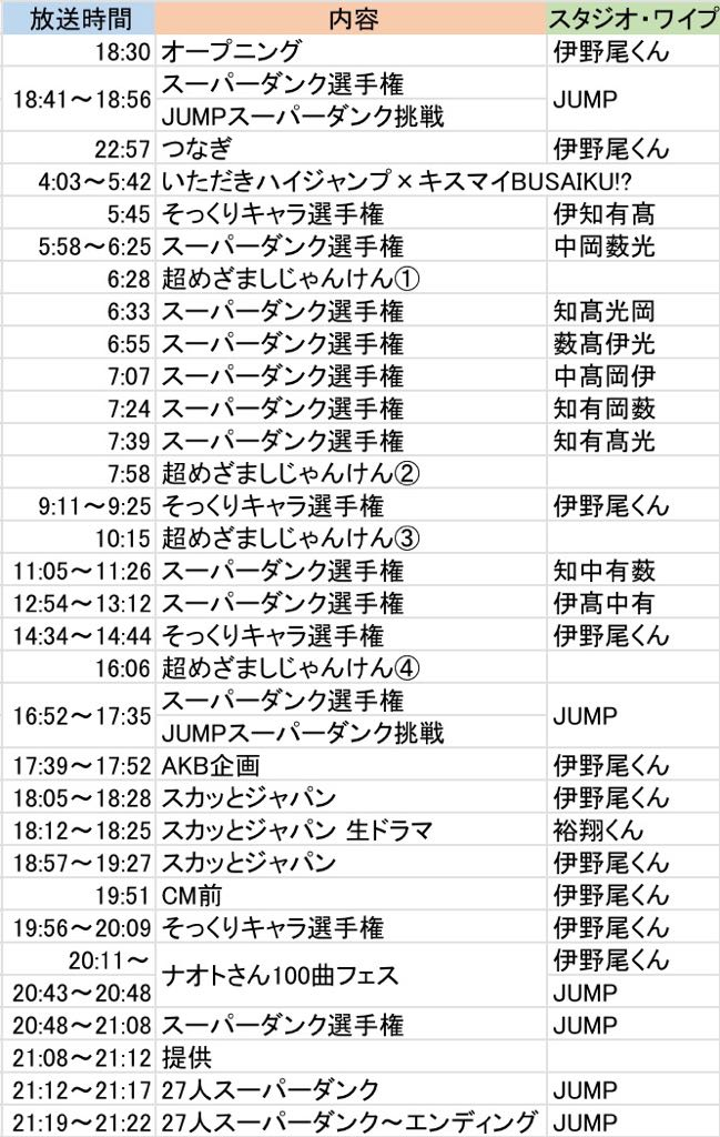 [雑記]『FNS27時間テレビフェスティバル!』出演時間まとめ ※Hey!Say!JUMPさん、長丁…