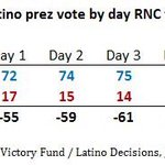 .@LatinoDecisions/@Fusion poll found that every day of the RNC, Clintons numbers went up and Trumps went down. https://t.co/dUFfhHLP9y