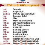 We made it to the Top 10! Aso Rock Stars TM Club Abuja! We Rock! https://t.co/tbvZpFt4nq