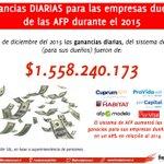 El año 2015 las ganancias q reportó el SISTEMA DE AFP a sus EMPRESAS dueñas fue alrededor de $1.558 millones al DÍA https://t.co/CPVIpEnadW