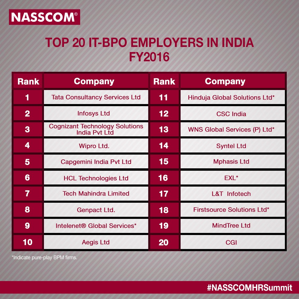 .@TCS takes the lead amongst the Top 20 IT- BPO Employers in India for FY2016. Announced during the #NASSCOMHRSummit https://t.co/xBsOEwgDLG