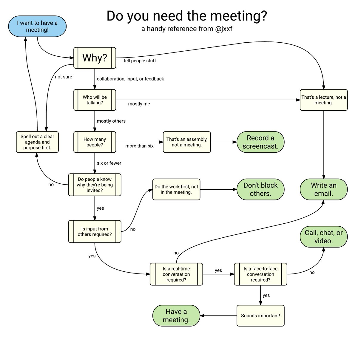 Do you need to have that meeting? Consult this handy flowchart that I made during a rage blackout. https://t.co/lpbB6TPIG4