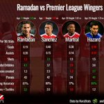 Its Ramadan all year long at @stokecity! Heres how @RamadanSobhi compares some of the @premierleagues 🦁 best! https://t.co/Iq1ODNNJ72