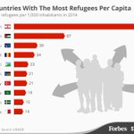 The countries with the most #refugees, per capita, in the world. #Lebanon beats all of them by a country mile: https://t.co/vWgWEC4jkm