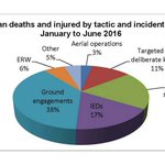 #Afghan civilian deaths & injured by tactic & incident type Jan-June 2016 - https://t.co/mR0bmOvJz0 #CivCas https://t.co/j8ioOcbXkQ