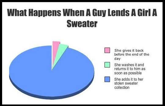 What happens when a guy lends a girl a sweater...