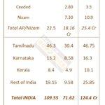 #Kabali weekend thunderous opening 🕴 #Gross Around 211 Crore. @superstarrajini magic!! https://t.co/caxMK9fNPc