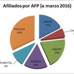 total de afiliados x AFP a marzo 2016, +d 30% en AFP + cara @barbarabricenok la gente no se cambia x costo @a_osses https://t.co/FWFrxb81mT