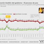 Esta semana. 67% de los colombianos desaprueba como @JuanManSantos está gestionando el proceso de paz @YanHaas https://t.co/asmOW2E8lH