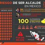 RT politicomx: Desde 2003, han sido asesinados 79 alcaldes mexicanos. Estas son las alarmantes cifras: … https://t.co/rZ98mtzPuy