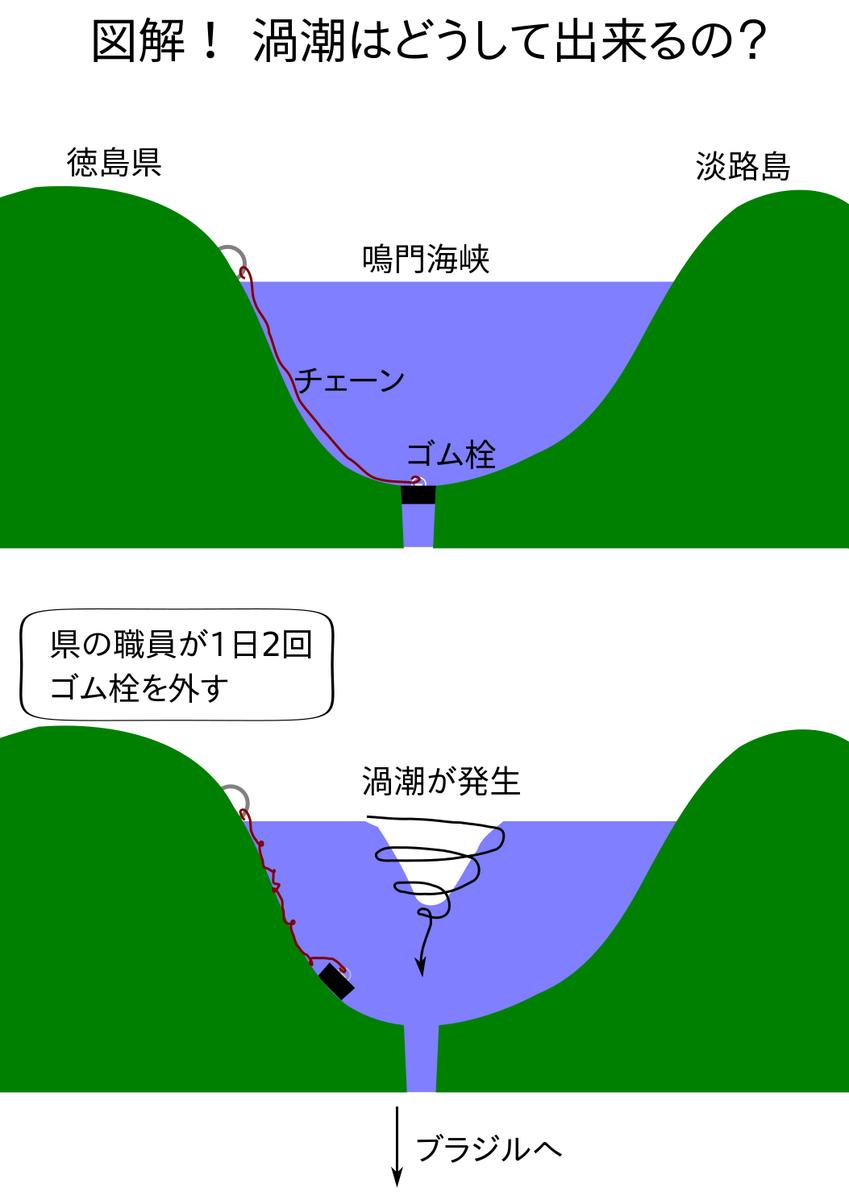 鳴門海峡の渦潮が発生するメカニズムを図解しました