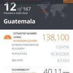 En el Índice Global de Esclavitud, Guatemala está en el puesto 12. 138,100 viven en estas condiciones.¡Sin palabras! https://t.co/UZhXKPvUhy