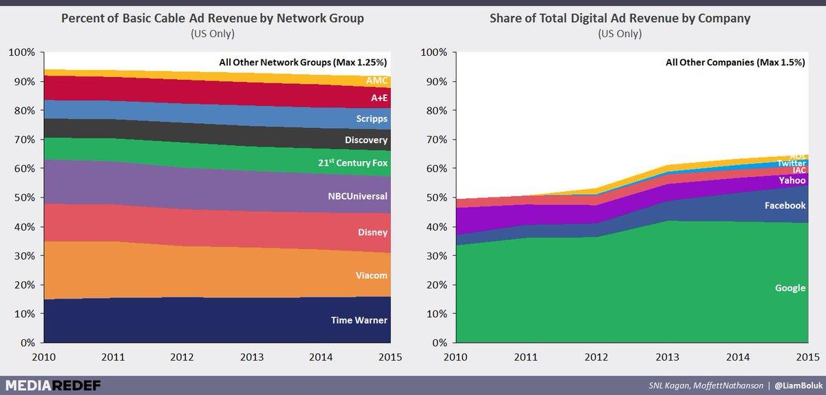 Cómo se divide la torta publicitaria de la TV Versus la de Internet https://t.co/hgOTtRUKHs