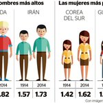 Estudio revela que las mujeres guatemaltecas son las más bajas del mundo ►https://t.co/8lS5NTmHaY Vía @mhernandez_pl https://t.co/CI0ltdHOv7