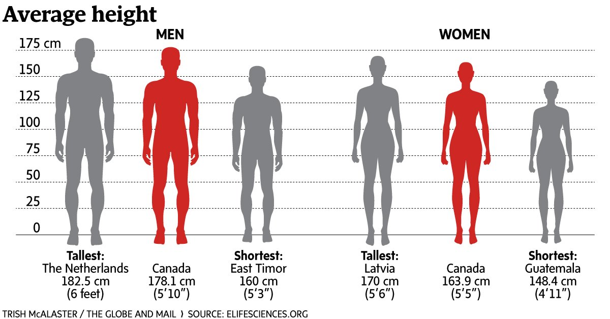 world s tallest people are dutch men latvian women study finds from globe health. Black Bedroom Furniture Sets. Home Design Ideas