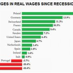 Not one Tory MP or minister has mentioned report today that shows UK workers are joint bottom with Greece on wages: https://t.co/FFG3yYIAnm